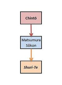 Chintō