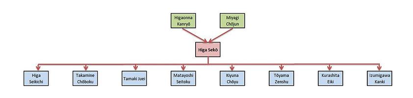 Higa Sekō