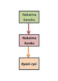 Nakaima Kenko