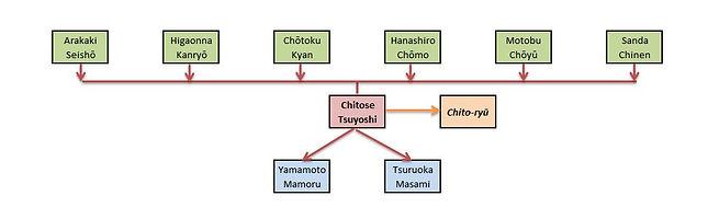 Chitose Tsuyoshi