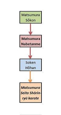 Matsumura Nabetanme