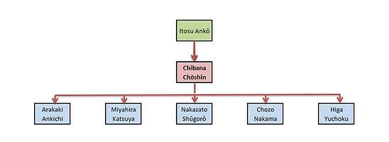 Linea Chibana Chosin.JPG