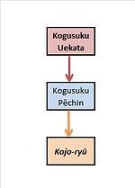 Kogusuku Ueakata