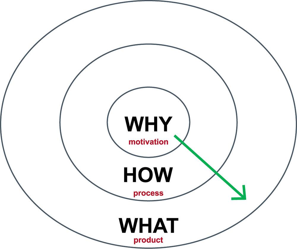 SIMON SINEK--START WITH WHY