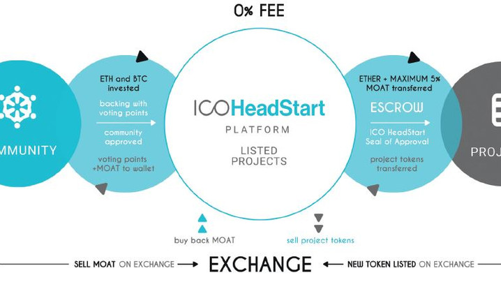 SECURING THE PATH TO ICO