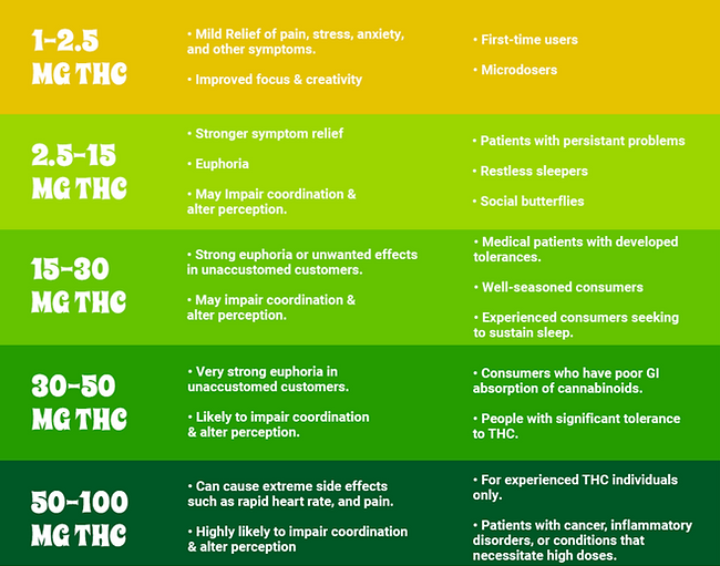Marijuana Edibles Dosage Guide.png