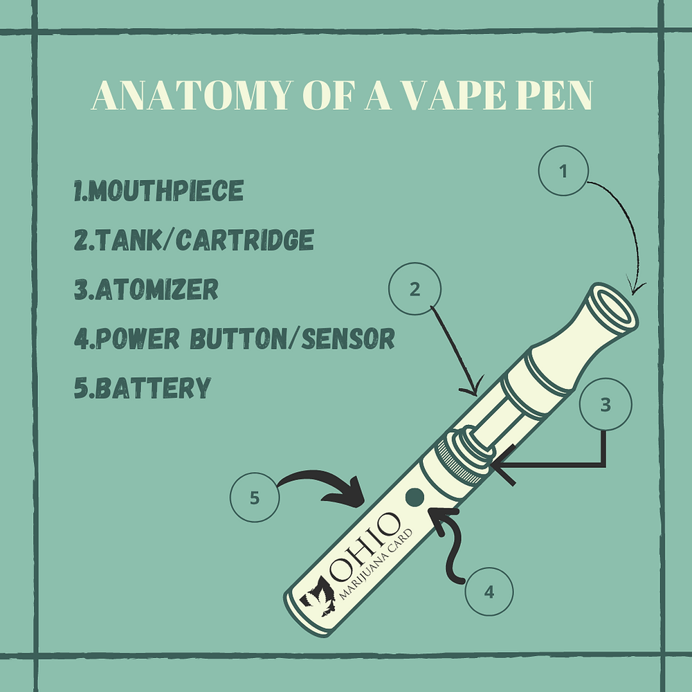 parts of a vape pen and what they do