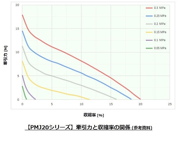 Pneumuscle_PMJ20_Characteristic graph.jp