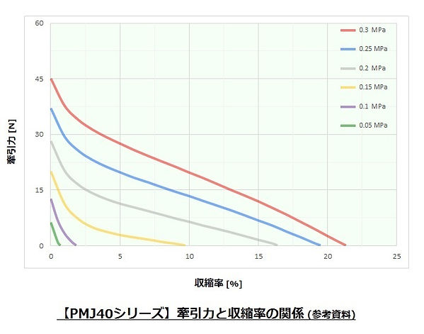 Pneumuscle_PMJ40_Characteristic graph.jp