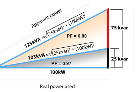 What is Power Factor and why is it important in the Diesel Generator World?