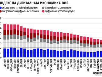 България е предпоследна в ЕС по навлизането на цифрови технологии