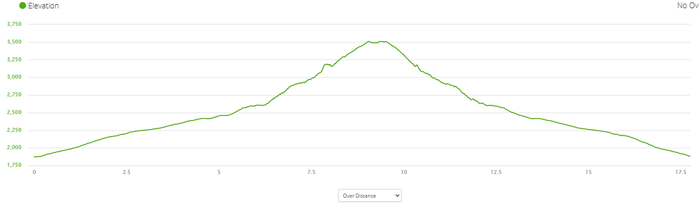 Hiking Mount Temple Elevation Profile