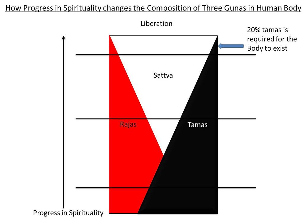 Spirituality and Change in Three Gunas