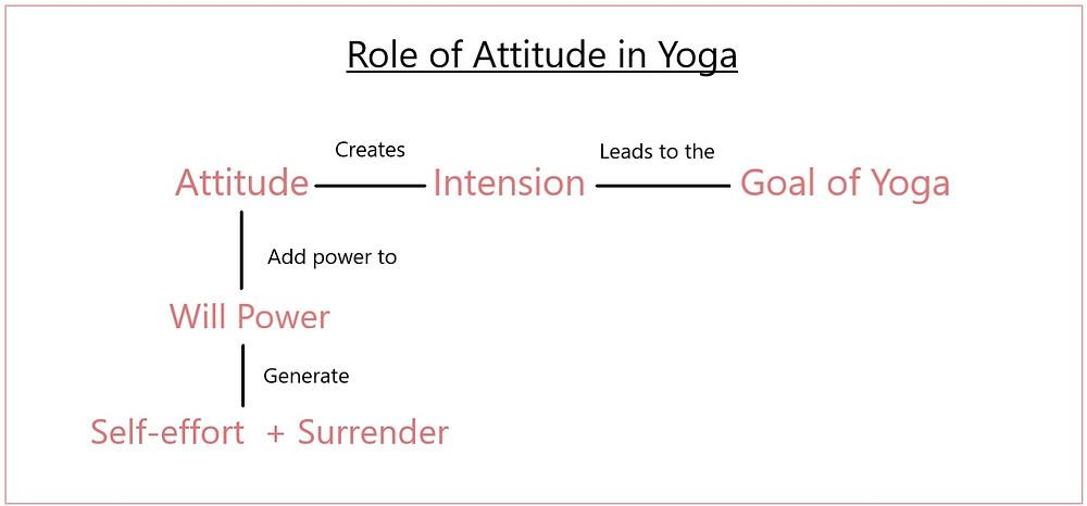 Significance of right attitude in yoga