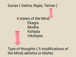 Three Gunas and the states of Mind in Yoga