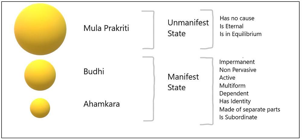 Sankhya Karika 10