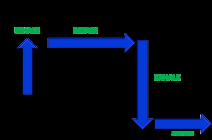 Rechaka Pranayama, Prolonged exhalation