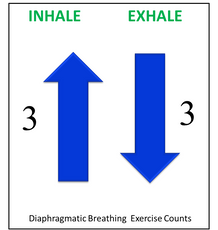 Diaphragmatic Breathing Counts