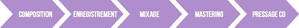 etapes-production-audio-mixage-mastering