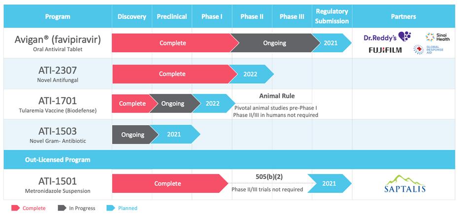 Appili Pipeline Updated 2020NOV23 V16 Fu