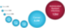 ApilliTherapeutics-CRITICAL-NEED-FOR-Antibiotic-RandD.jpg