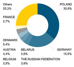 Furniture of Ukraine export by countries