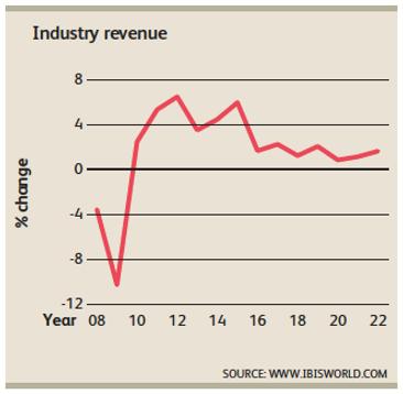planting industry, planting revenue, gardening industry, gardening revenue