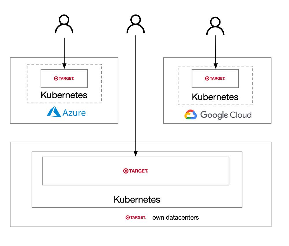 Target's cloud-burst architecture using kubernetes