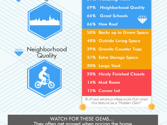 [#INFOGRAPHICFRIDAY] What adds value to a home?