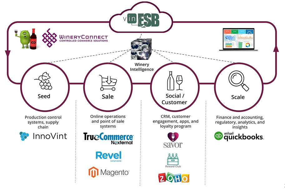 WineryConnect partnerships