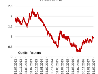 Langfristige Zinsen steigen - Achtung Kreditnehmer