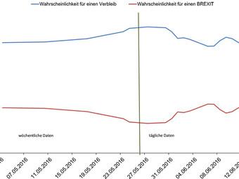 BREXIT? Deutsche Staatsanleihe negativ!