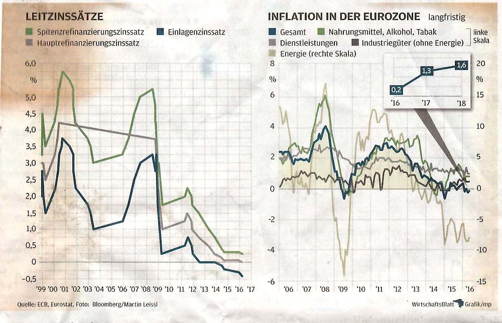 Leitzinssatz, Inflation Eurozone, Wirtschaftsblatt 3.6.16