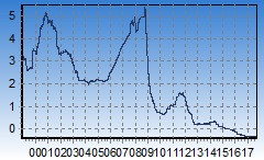 Grafik 3 Monats Euribor seit 2000