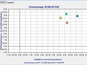 € 18 Mrd. sind genug! Nordea 3-5% jährliche Rendite