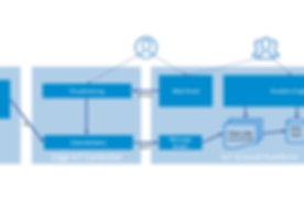IoT Architektur2.png