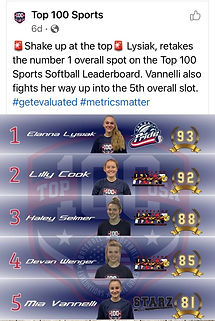 Our Own Mia Vannelli moves up to #5