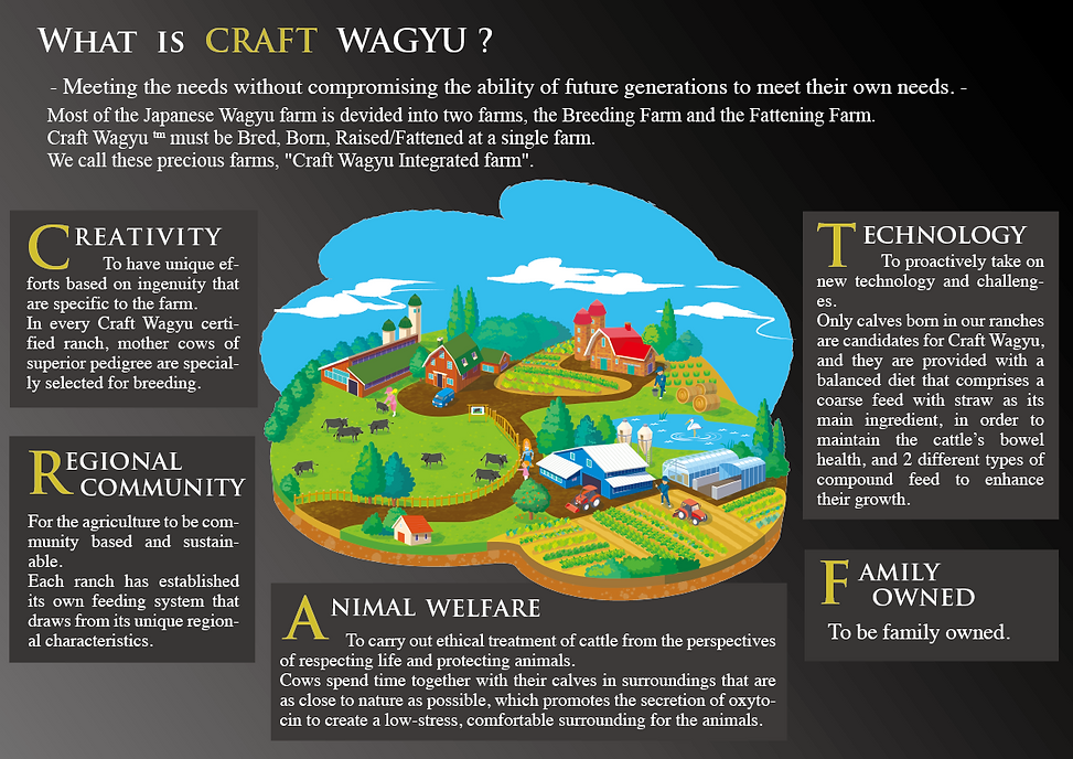 what is craft wagyu.png