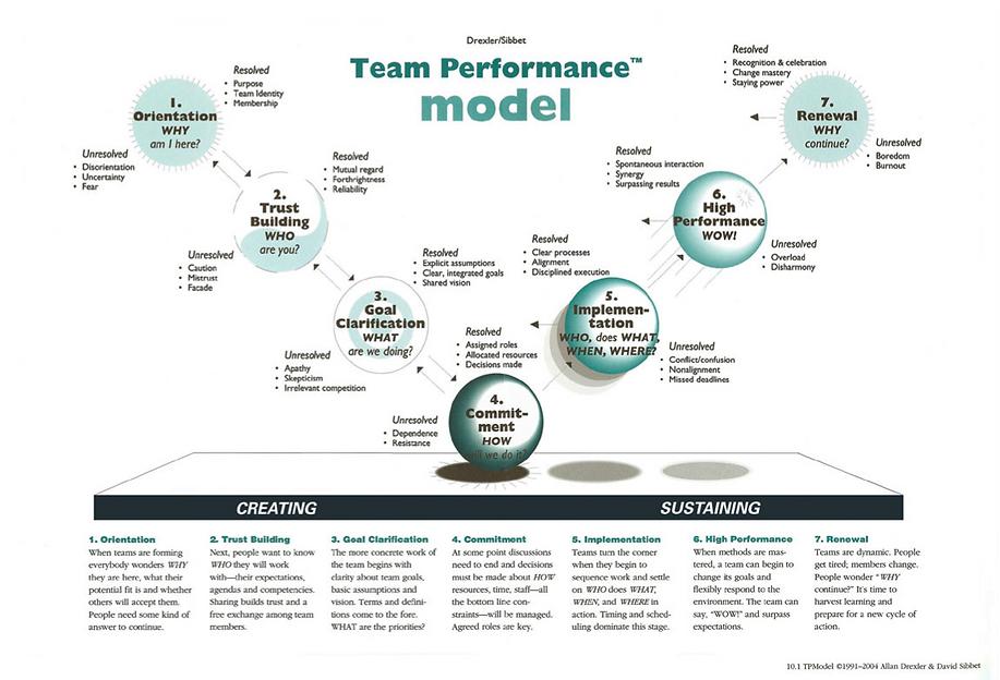 teamperformance model Drexler Sibbet.png