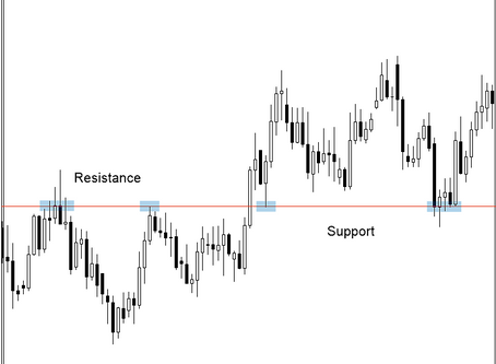 Support & resistance, the foundation of Forex trading