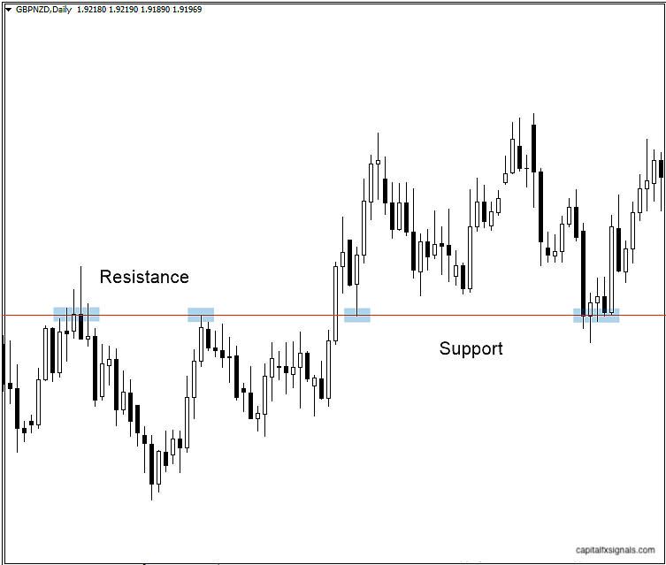 forex support & resistance