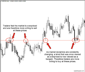 support & resistance explained
