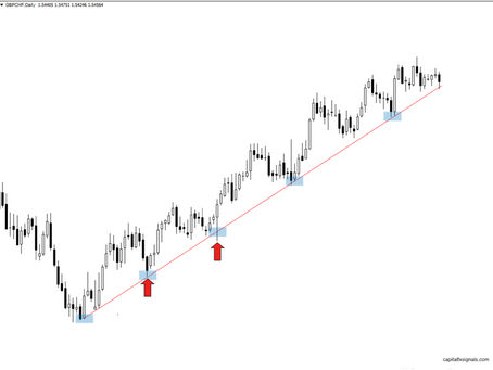How to Determine Market Direction using technical analysis