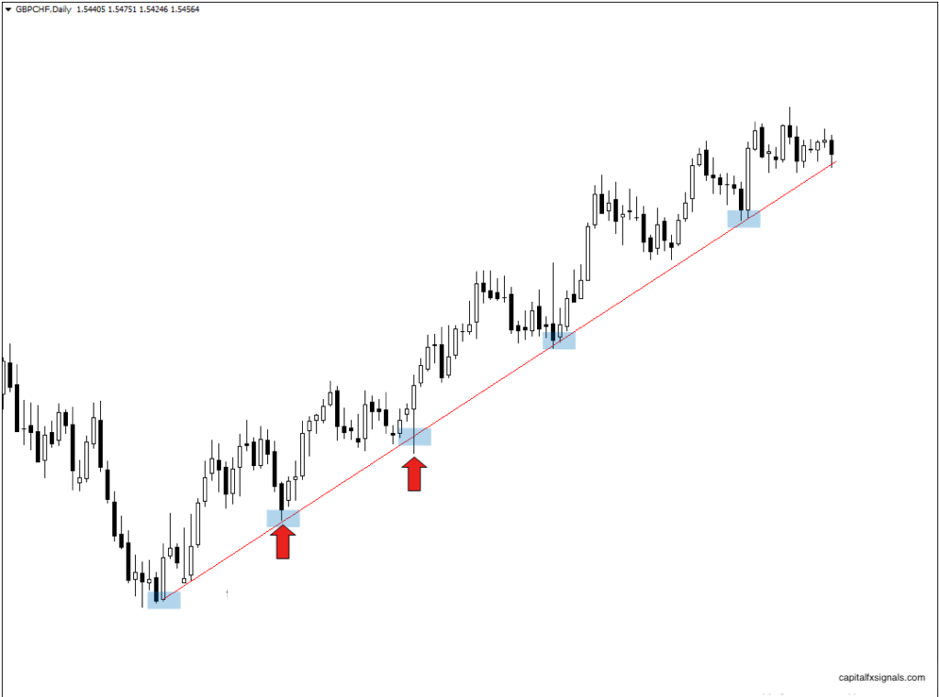 forex trend line explained