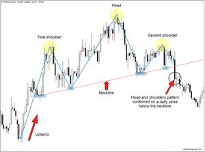 forex head & shoulders reversal explained