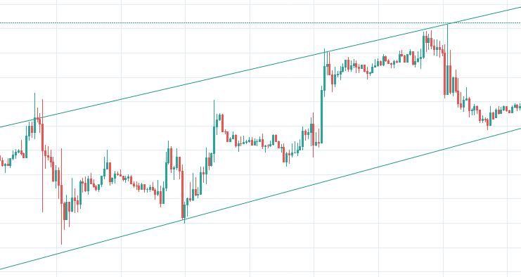 forex spot trend