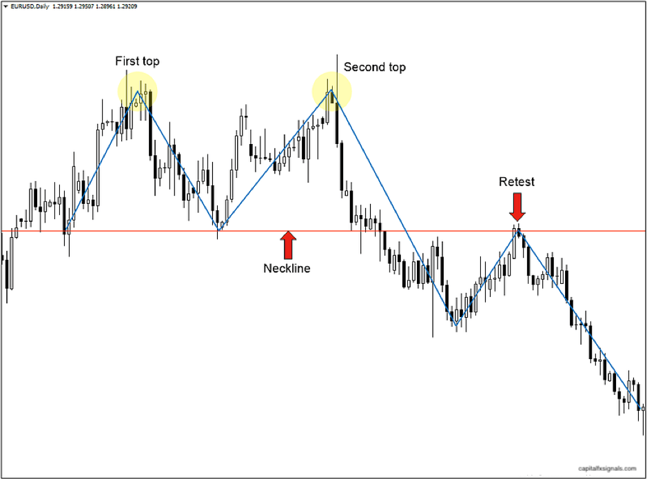 forex reversal double top explained