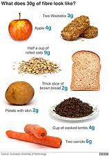 90% 的救命食物的摄入量都不足