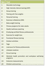 2020年全球健身趋势调查