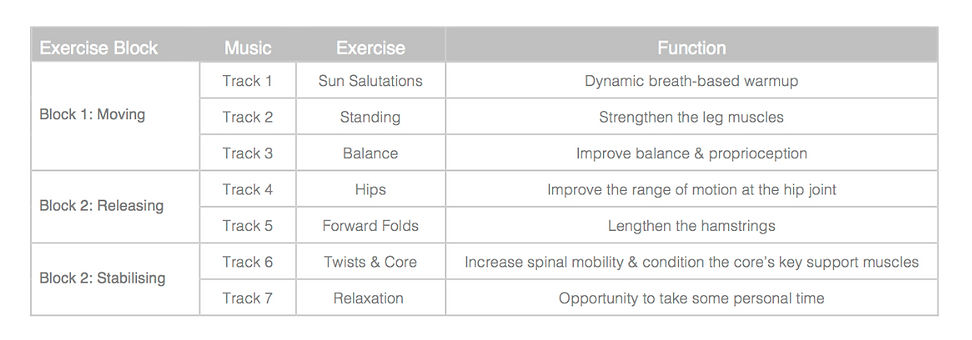 Here's the yogame™ | active class structure - now you know what to expect in your class!